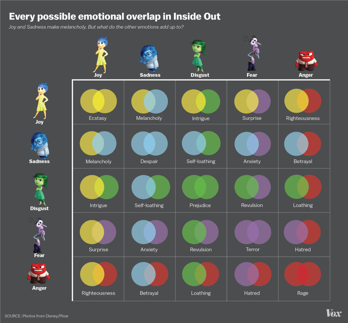 posibles superposicion emociones eninside out del reves