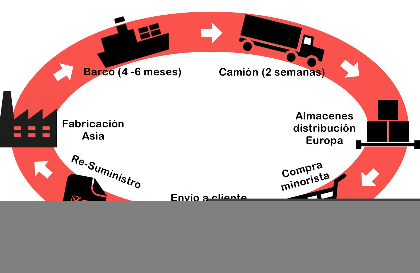 cadena_aprovisionamiento_supply_chain_tradiconal